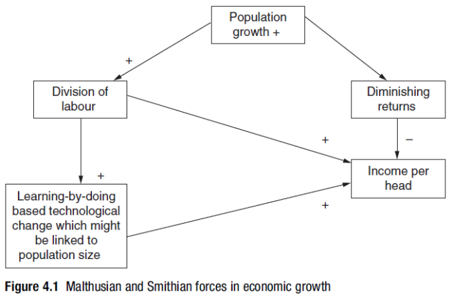 is population growth good or bad