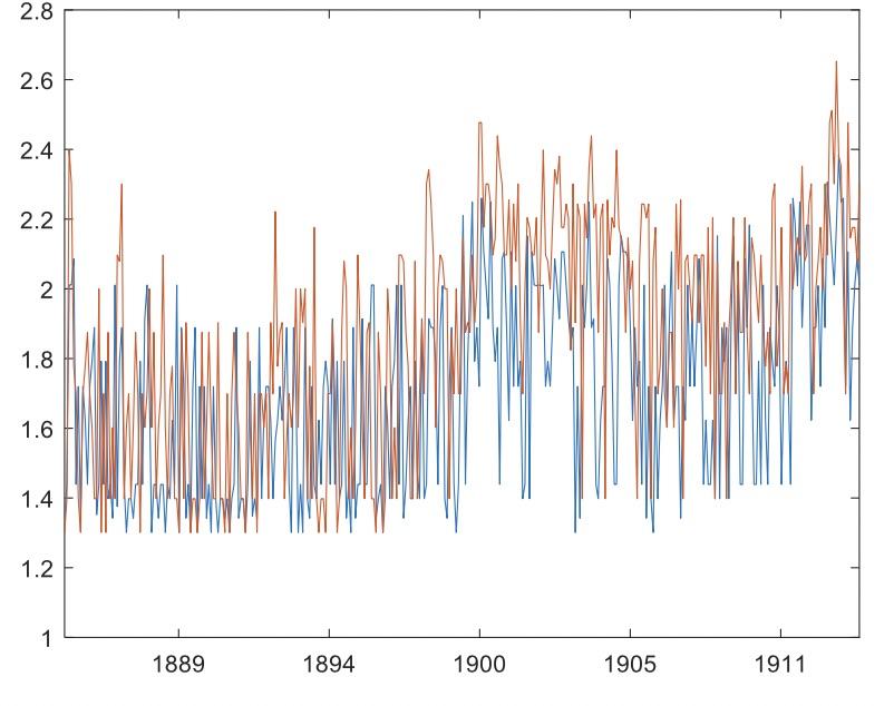 Verdickt Graph